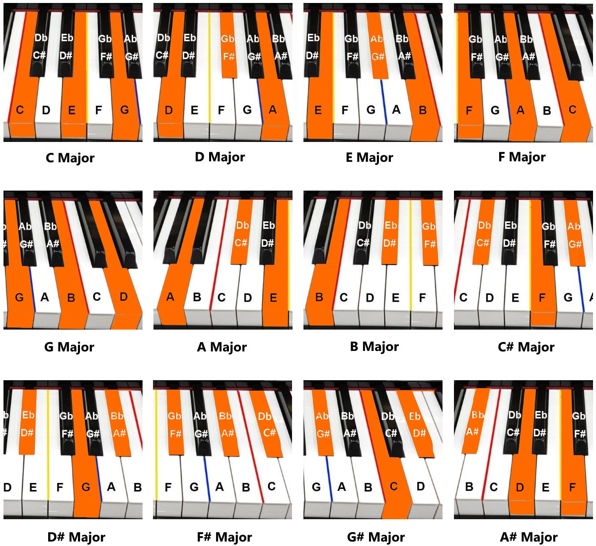 Piano chords piano tutorials for beginners major chord chart hexwebz Image collections