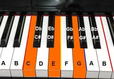 Piano piano chords names : Piano : piano chords keyboard Piano Chords along with Piano Chords ...