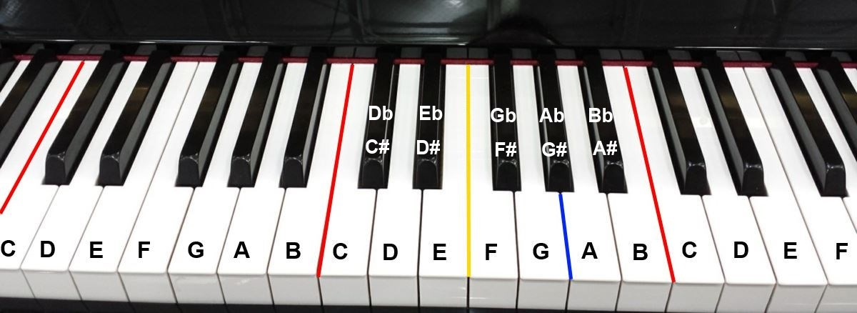 Image result for piano notes